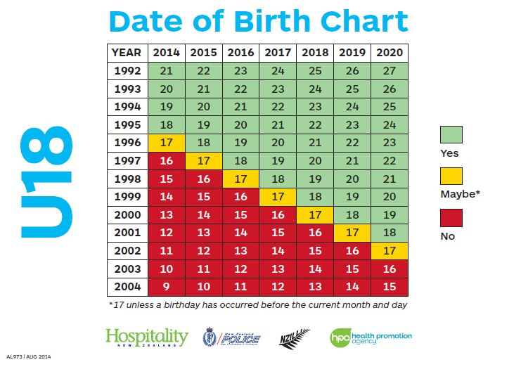 Calculate age from date of birth online in Melbourne
